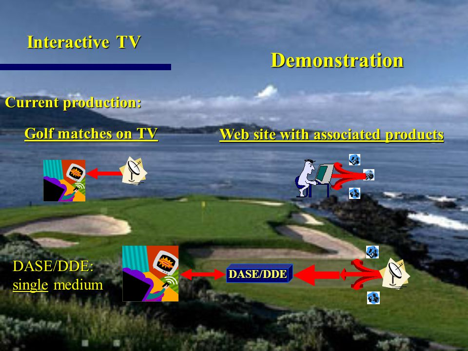 Demonstration Current production: Web site with associated products Golf matches on TV Golf matches on TV Interactive TV Interactive TV DASE/DDE: single medium DASE/DDE