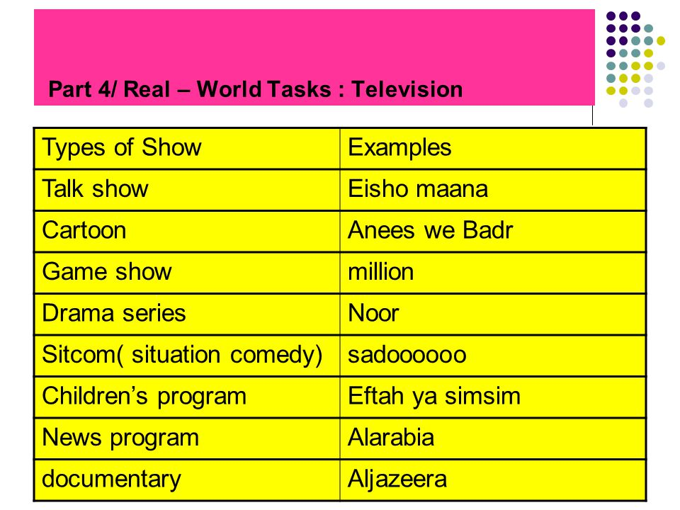 Part 4/ Real – World Tasks : Television ExamplesTypes of Show Eisho maanaTalk show Anees we BadrCartoon millionGame show NoorDrama series sadooooooSitcom( situation comedy) Eftah ya simsimChildrens program AlarabiaNews program Aljazeeradocumentary
