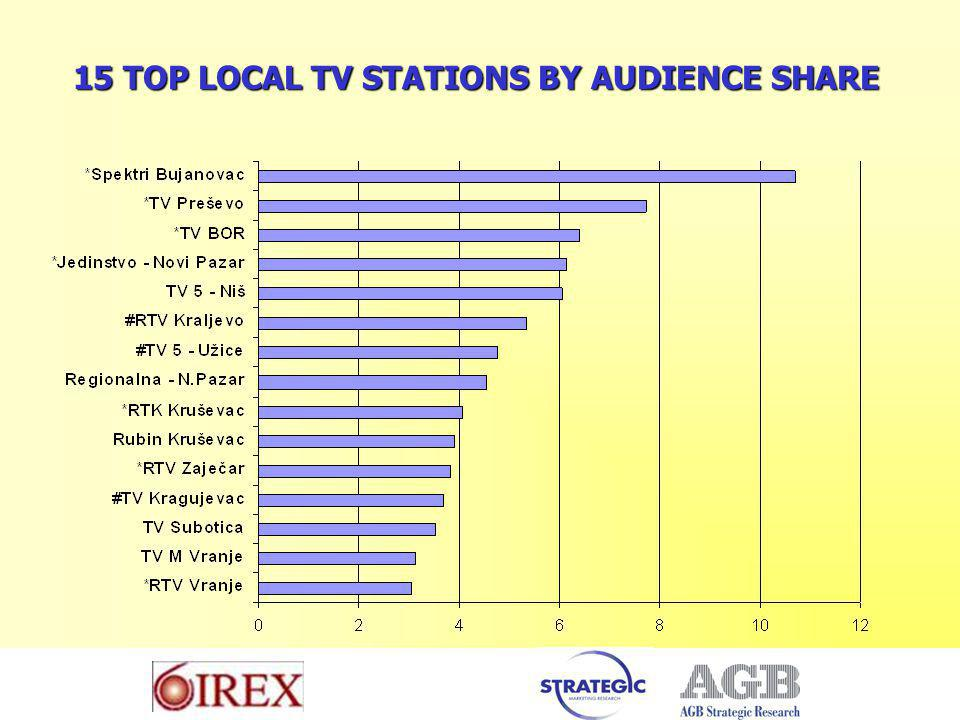 15 TOP LOCAL TV STATIONS BY AUDIENCE SHARE