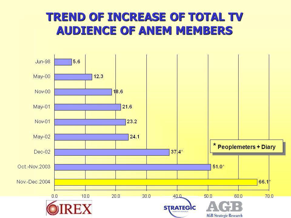 TREND OF INCREASE OF TOTAL TV AUDIENCE OF ANEM MEMBERS * Peoplemeters + Diary