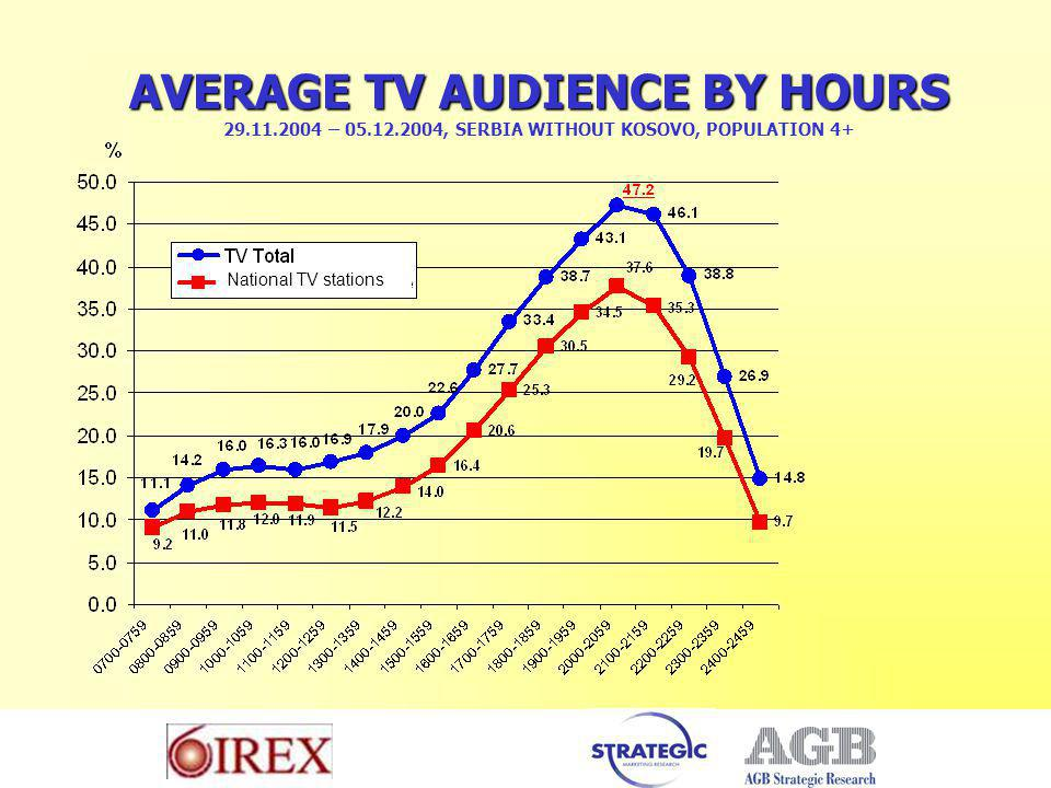 AVERAGE TV AUDIENCE BY HOURS AVERAGE TV AUDIENCE BY HOURS – , SERBIA WITHOUT KOSOVO, POPULATION 4+ National TV stations