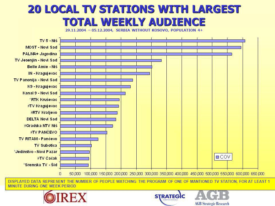 20 LOCAL TV STATIONS WITH LARGEST TOTAL WEEKLY AUDIENCE 20 LOCAL TV STATIONS WITH LARGEST TOTAL WEEKLY AUDIENCE – , SERBIA WITHOUT KOSOVO, POPULATION 4+ DISPLAYED DATA REPRESENT THE NUMBER OF PEOPLE WATCHING THE PROGRAM OF ONE OF MANTIONED TV STATION, FOR AT LEAST 1 MINUTE DURING ONE WEEK PERIOD