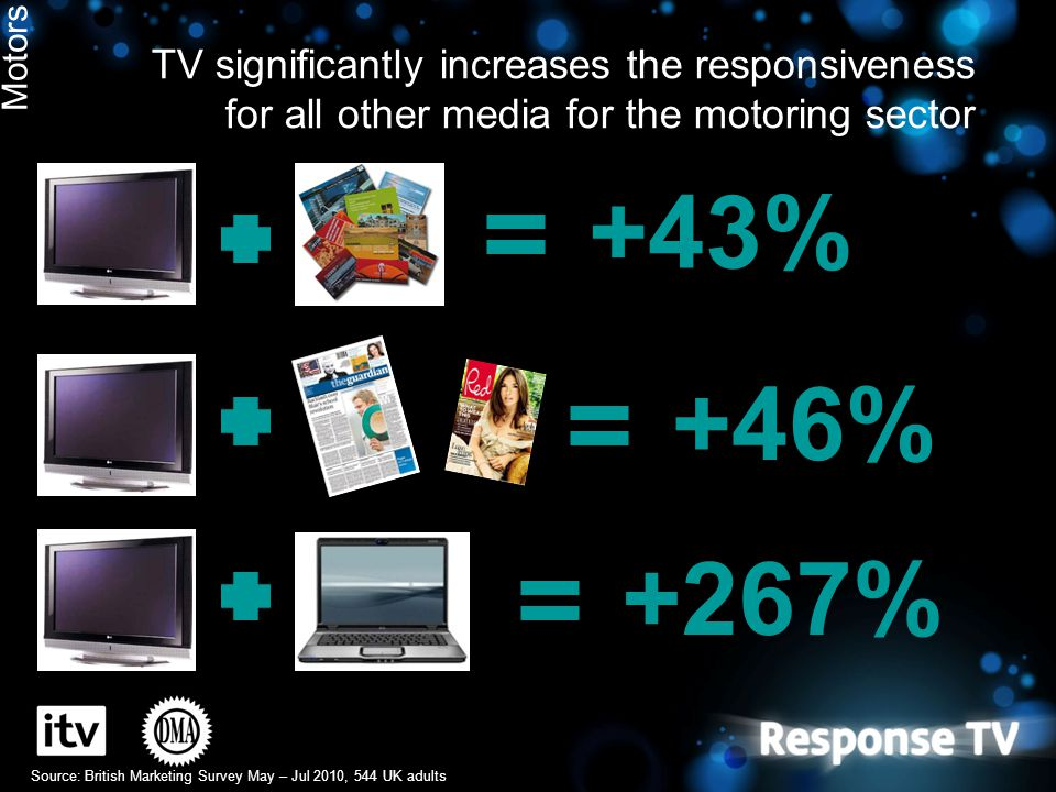 TV significantly increases the responsiveness for all other media for the motoring sector Source: British Marketing Survey May – Jul 2010, 544 UK adul