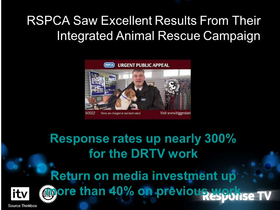 RSPCA Saw Excellent Results From Their Integrated Animal Rescue Campaign Source:Thinkbox Response rates up nearly 300% for the DRTV work Return on med
