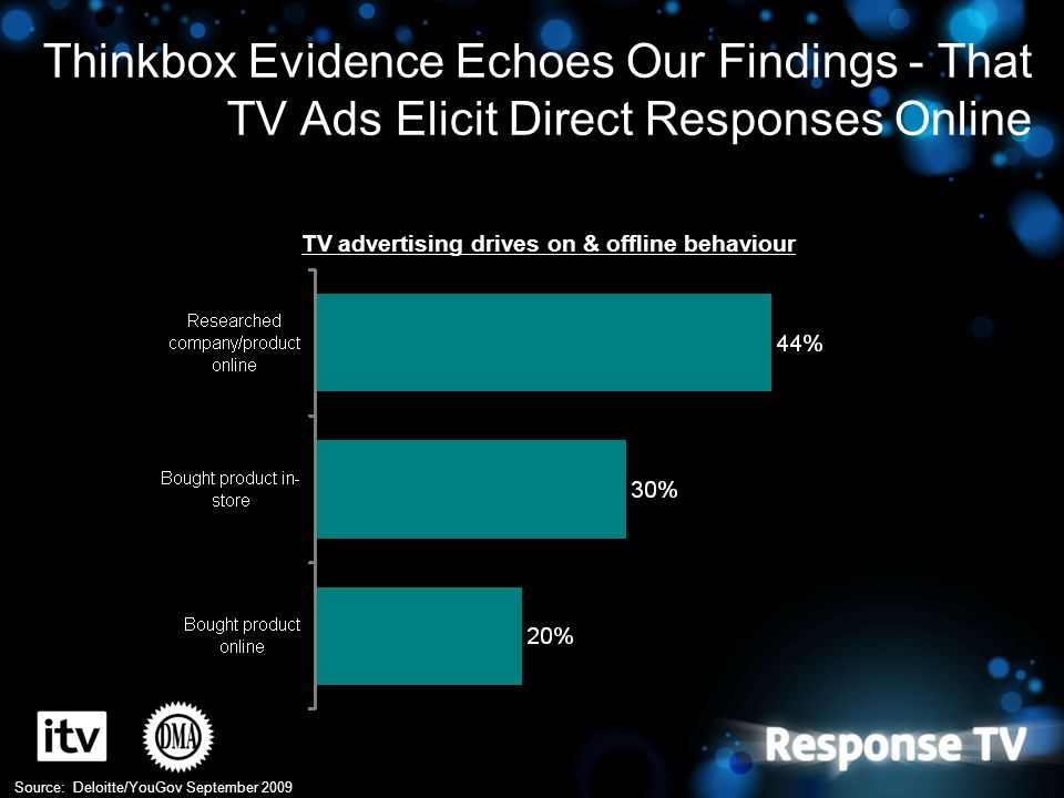 Thinkbox Evidence Echoes Our Findings - That TV Ads Elicit Direct Responses Online Source: Deloitte/YouGov September 2009 TV advertising drives on & o
