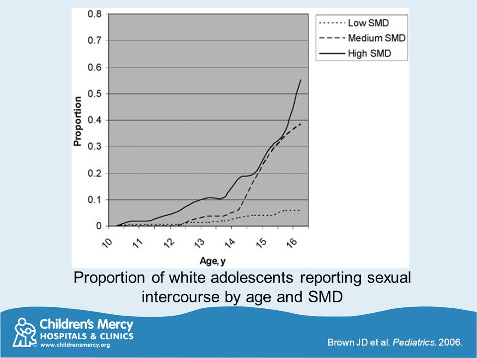 Proportion of white adolescents reporting sexual intercourse by age and SMD Brown JD et al.