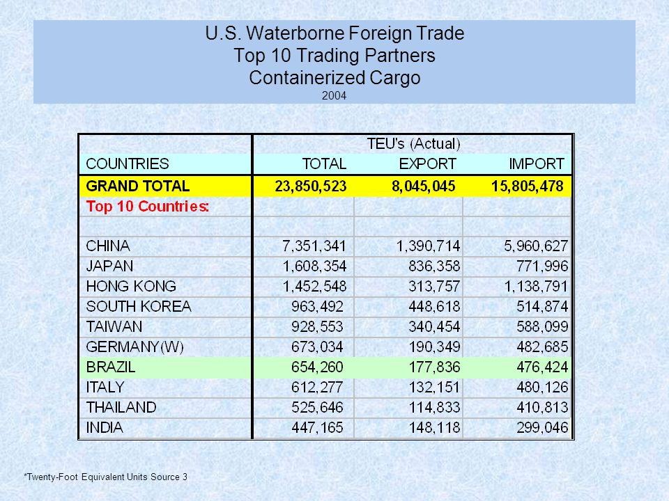 U.S. Waterborne Foreign Trade Top 10 Trading Partners Containerized Cargo 2004 *Twenty-Foot Equivalent Units Source 3