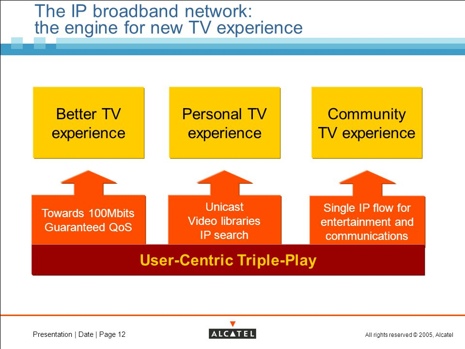 All rights reserved © 2005, Alcatel Presentation | Date | Page 12 The IP broadband network: the engine for new TV experience Better TV experience Pers