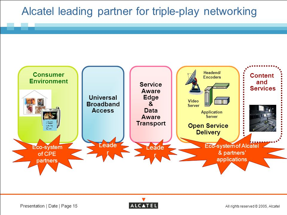 All rights reserved © 2005, Alcatel Presentation | Date | Page 15 Universal Broadband Access Service Aware Edge & Data Aware Transport Alcatel leading partner for triple-play networking Content and Services Headend/ Encoders Video Server Application Server Open Service Delivery Consumer Environment 1.