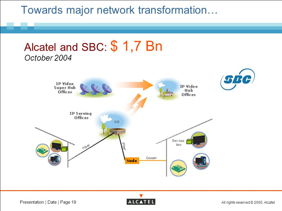 All rights reserved © 2005, Alcatel Presentation | Date | Page 19 Towards major network transformation… Alcatel and SBC: $ 1,7 Bn October 2004
