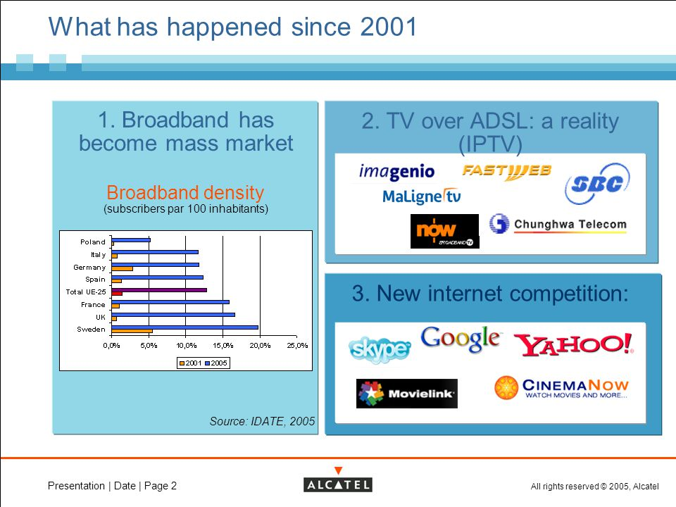 All rights reserved © 2005, Alcatel Presentation | Date | Page 2 What has happened since 2001 Source: IDATE, 2005 Broadband density (subscribers par 100 inhabitants) 1.