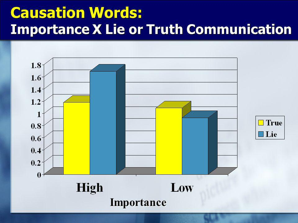 Causation Words: Importance X Lie or Truth Communication Importance