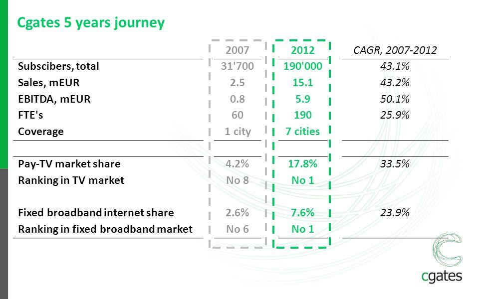Cgates 5 years journey 20072012CAGR, 2007-2012 Subscibers, total31'700190'00043.1% Sales, mEUR2.515.143.2% EBITDA, mEUR0.85.950.1% FTE's6019025.9% Cov
