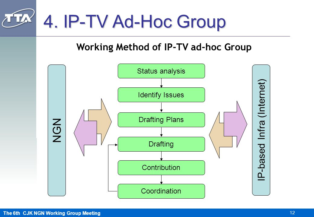 The 6th CJK NGN Working Group Meeting 12 Working Method of IP-TV ad-hoc Group 4.