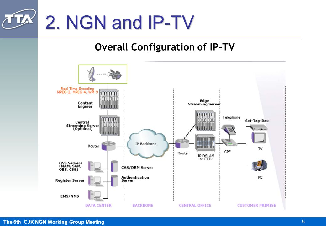 The 6th CJK NGN Working Group Meeting 5 2. NGN and IP-TV Overall Configuration of IP-TV