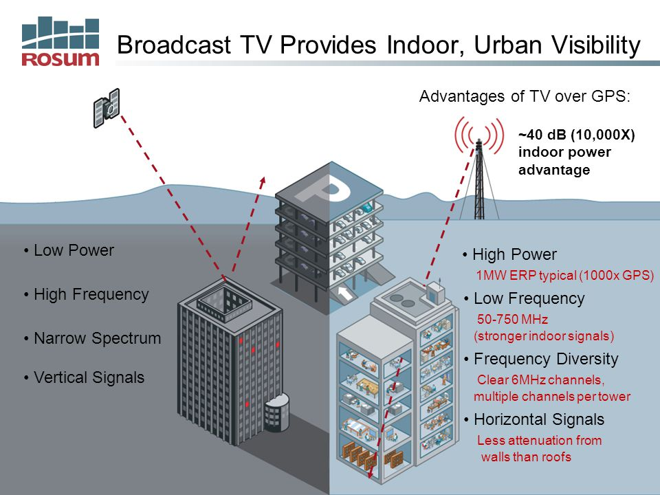 3 Broadcast TV Provides Indoor, Urban Visibility Vertical Signals Low Power High Frequency Narrow Spectrum Advantages of TV over GPS: High Power 1MW ERP typical (1000x GPS) Low Frequency 50-750 MHz (stronger indoor signals) Horizontal Signals Less attenuation from walls than roofs Frequency Diversity Clear 6MHz channels, multiple channels per tower ~40 dB (10,000X) indoor power advantage