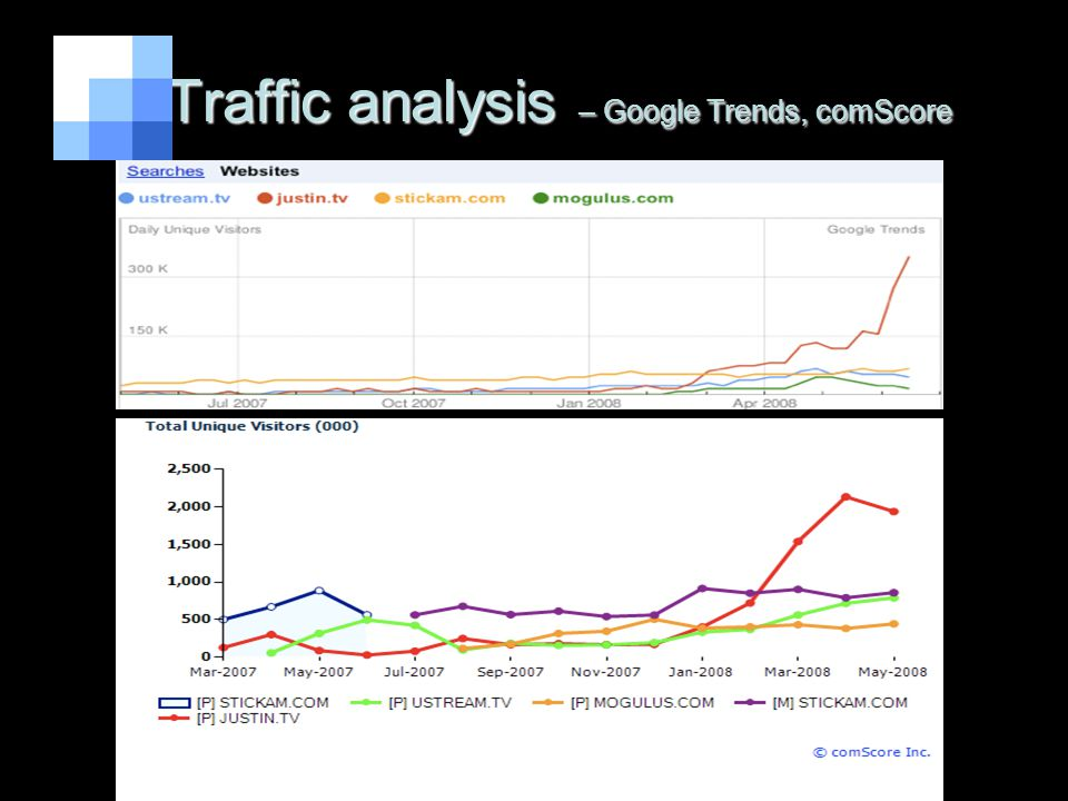 Traffic analysis – Google Trends, comScore Traffic analysis – Google Trends, comScore