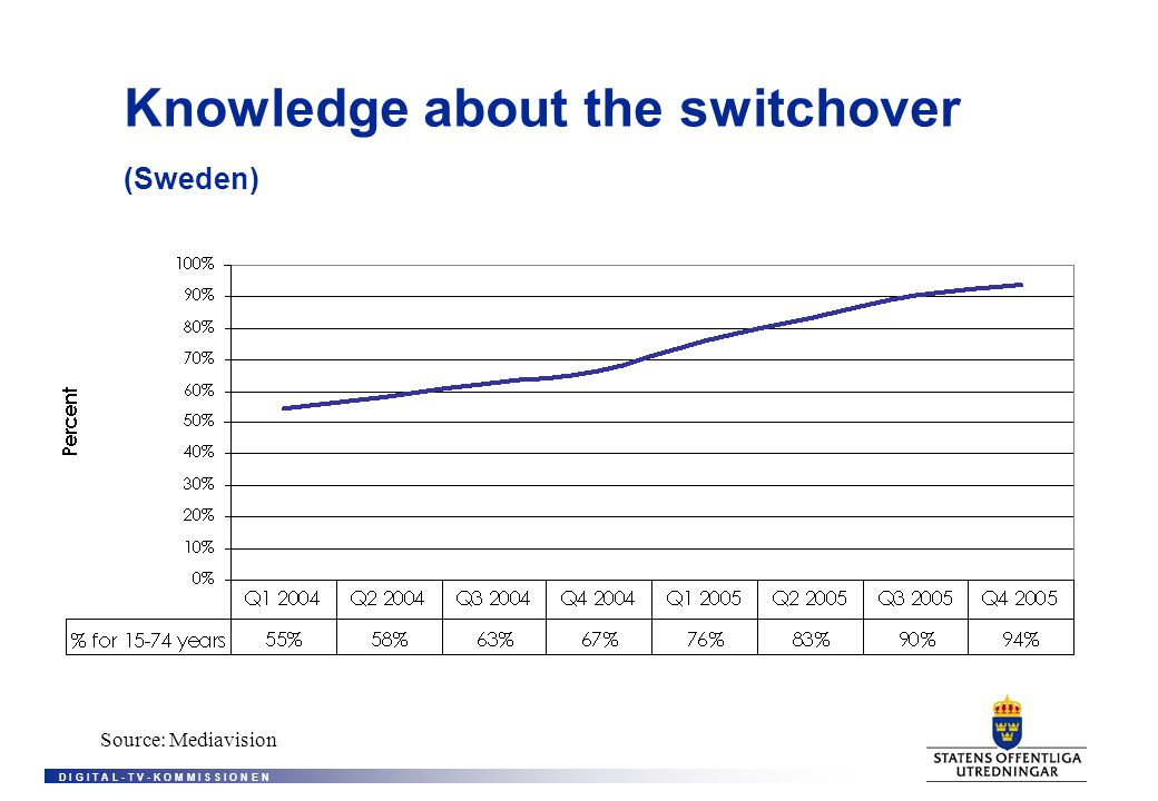D I G I T A L - T V - K O M M I S S I O N E N Knowledge about the switchover (Sweden) Source: Mediavision