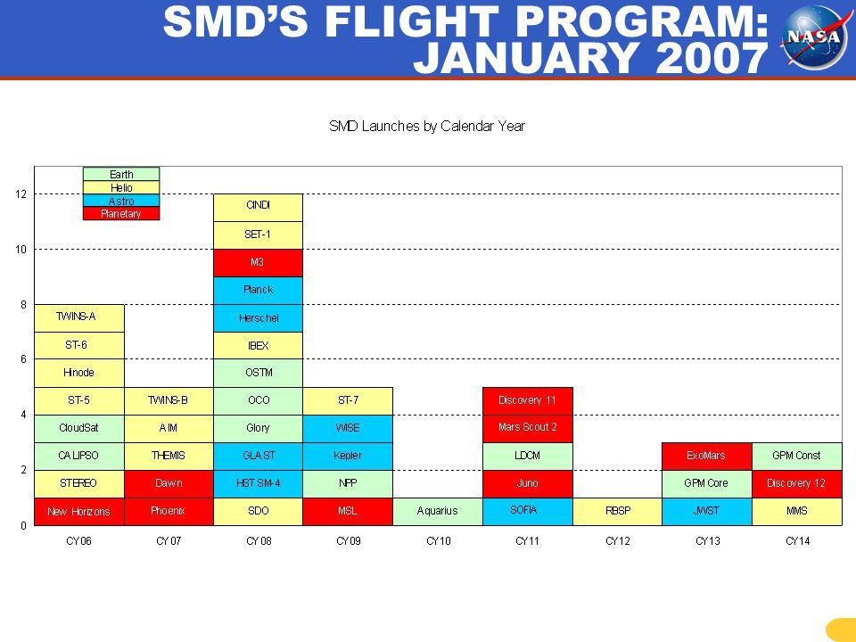 SMDS FLIGHT PROGRAM: JANUARY 2007