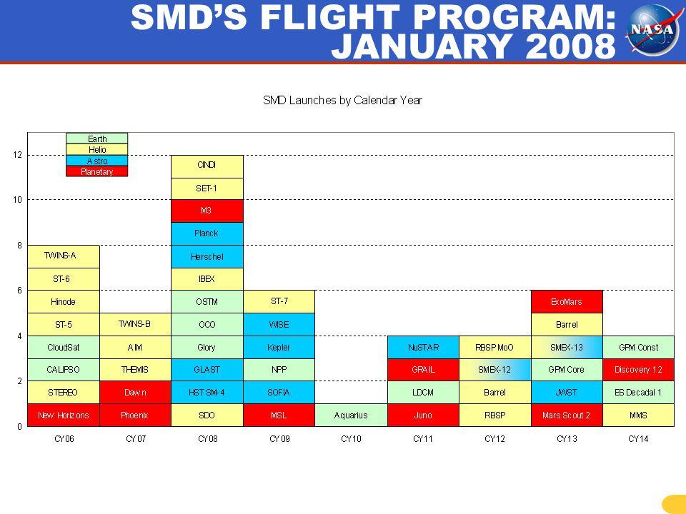 SMDS FLIGHT PROGRAM: JANUARY 2008
