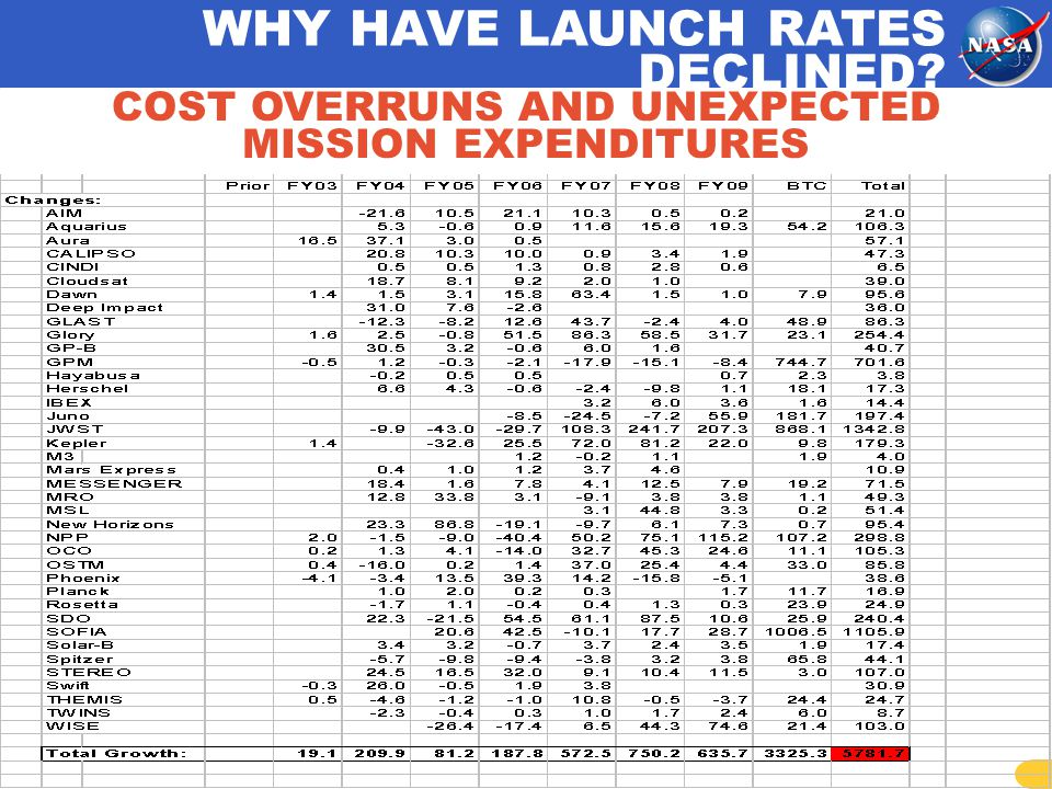 WHY HAVE LAUNCH RATES DECLINED COST OVERRUNS AND UNEXPECTED MISSION EXPENDITURES