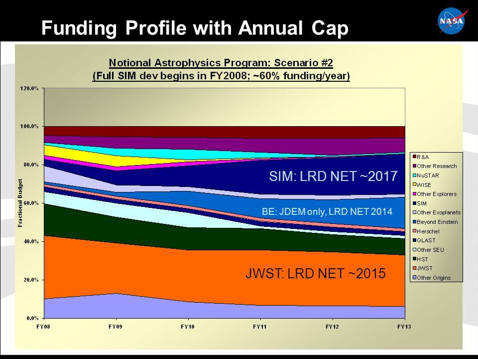 26 Funding Profile with Annual Cap SIM: LRD NET ~2017 JWST: LRD NET ~2015 BE: JDEM only, LRD NET 2014