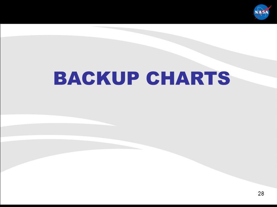 28 BACKUP CHARTS