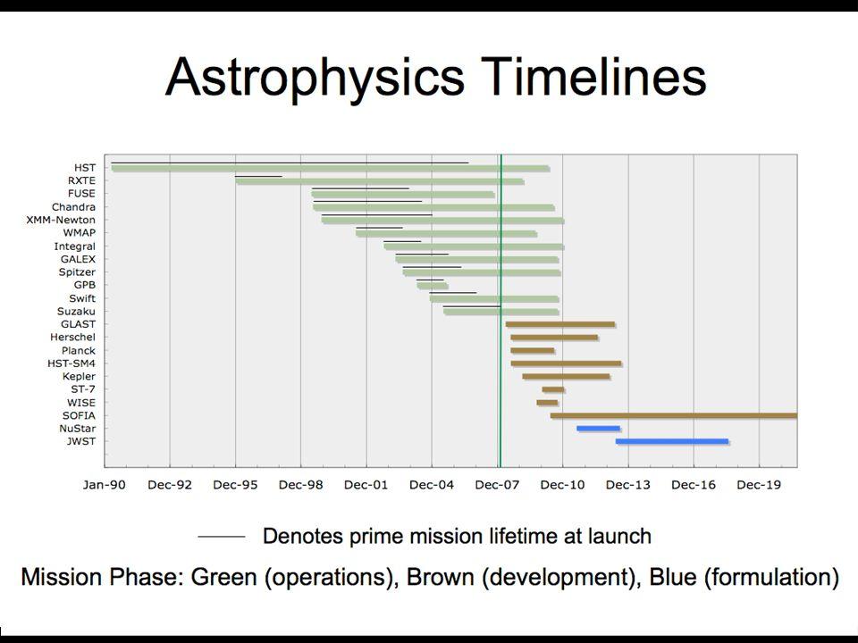29 Astrophysics Timelines
