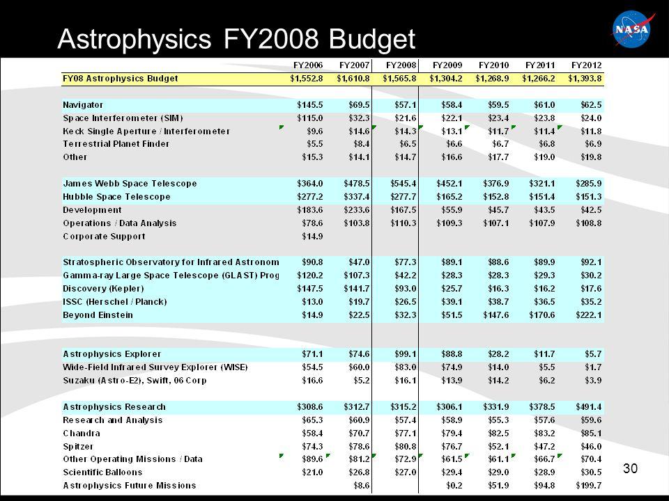 30 Astrophysics FY2008 Budget