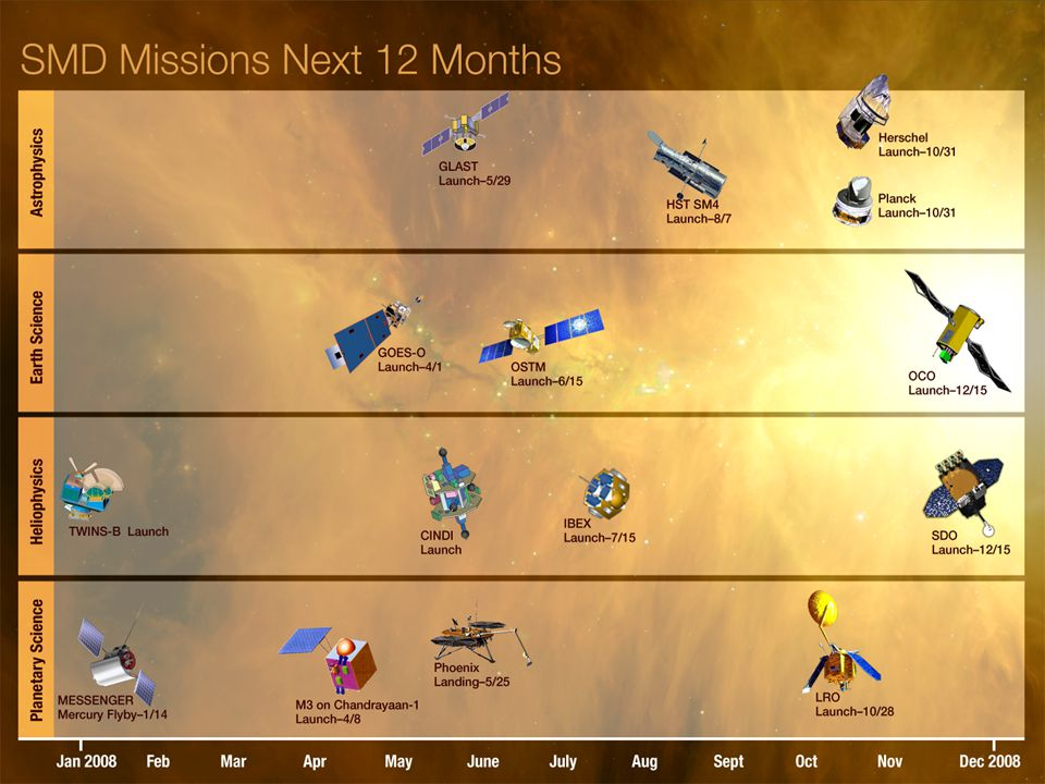 WHY HAVE LAUNCH RATES DECLINED? COST OVERRUNS AND UNEXPECTED MISSION EXPENDITURES