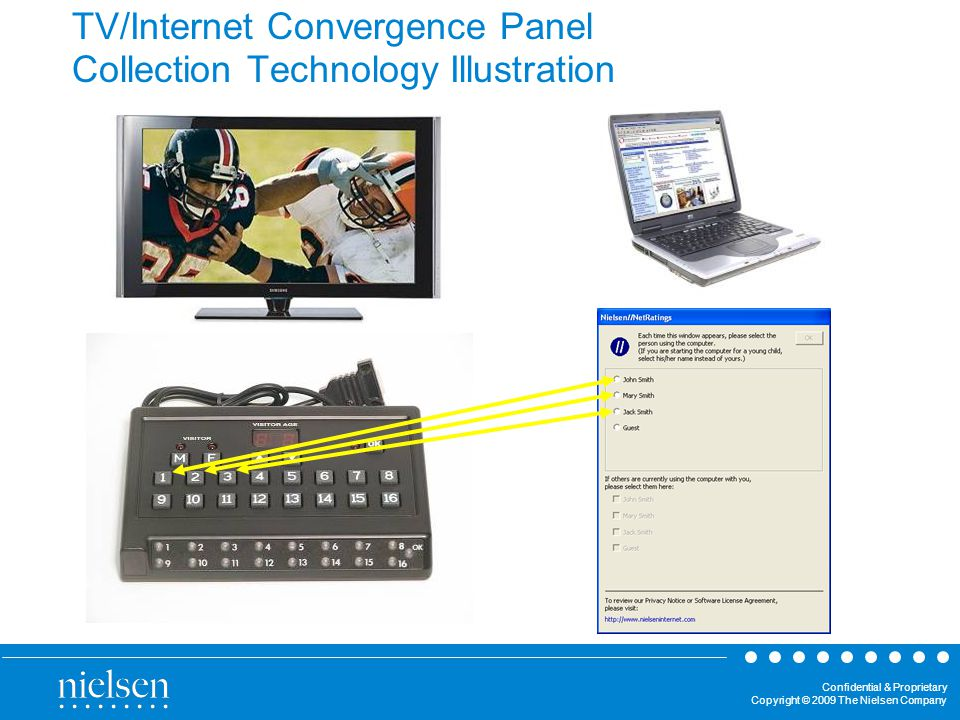 Confidential & Proprietary Copyright © 2009 The Nielsen Company Unique Benefits of the Convergence Panel Opportunity to observe simultaneous usage of TV and Internet Ability to measure Cause and Effect Gain additional insights with customized on-line surveys ?