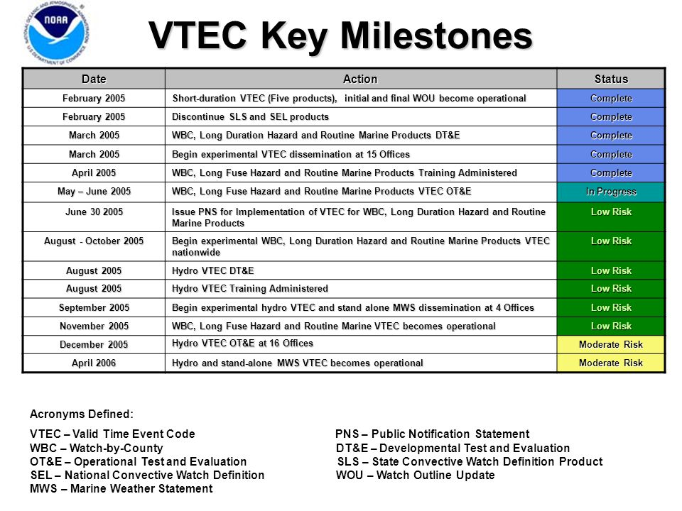 VTEC Key Milestones DateActionStatus February 2005 Short-duration VTEC (Five products), initial and final WOU become operational Complete February 2005 Discontinue SLS and SEL products Complete March 2005 WBC, Long Duration Hazard and Routine Marine Products DT&E Complete March 2005 Begin experimental VTEC dissemination at 15 Offices Complete April 2005 WBC, Long Fuse Hazard and Routine Marine Products Training Administered Complete May – June 2005 WBC, Long Fuse Hazard and Routine Marine Products VTEC OT&E In Progress June 30 2005 Issue PNS for Implementation of VTEC for WBC, Long Duration Hazard and Routine Marine Products Low Risk August - October 2005 Begin experimental WBC, Long Duration Hazard and Routine Marine Products VTEC nationwide Low Risk August 2005 Hydro VTEC DT&E Low Risk August 2005 Hydro VTEC Training Administered Low Risk September 2005 Begin experimental hydro VTEC and stand alone MWS dissemination at 4 Offices Low Risk November 2005 WBC, Long Fuse Hazard and Routine Marine VTEC becomes operational Low Risk December 2005 Hydro VTEC OT&E at 16 Offices Moderate Risk April 2006 Hydro and stand-alone MWS VTEC becomes operational Moderate Risk Acronyms Defined: VTEC – Valid Time Event Code PNS – Public Notification Statement WBC – Watch-by-County DT&E – Developmental Test and Evaluation OT&E – Operational Test and Evaluation SLS – State Convective Watch Definition Product SEL – National Convective Watch Definition WOU – Watch Outline Update MWS – Marine Weather Statement