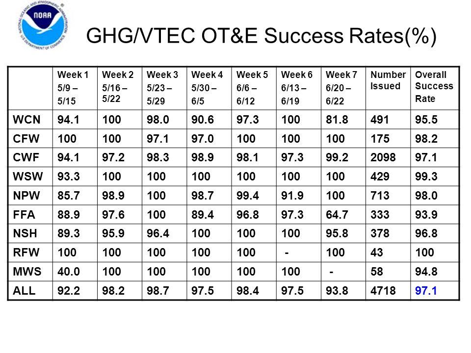 GHG/VTEC OT&E Success Rates(%) Week 1 5/9 – 5/15 Week 2 5/16 – 5/22 Week 3 5/23 – 5/29 Week 4 5/30 – 6/5 Week 5 6/6 – 6/12 Week 6 6/13 – 6/19 Week 7 6/20 – 6/22 Number Issued Overall Success Rate WCN94.110098.090.697.310081.849195.5 CFW100 97.197.0100 17598.2 CWF94.197.298.398.998.197.399.2209897.1 WSW93.3100 42999.3 NPW85.798.910098.799.491.910071398.0 FFA88.997.610089.496.897.364.733393.9 NSH89.395.996.4100 95.837896.8 RFW100 - 43100 MWS40.0100 -5894.8 ALL92.298.298.797.598.497.593.8471897.1