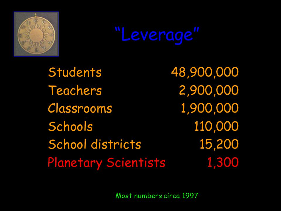 Leverage Students48,900,000 Teachers2,900,000 Classrooms1,900,000 Schools110,000 School districts15,200 Planetary Scientists1,300 Most numbers circa 1997