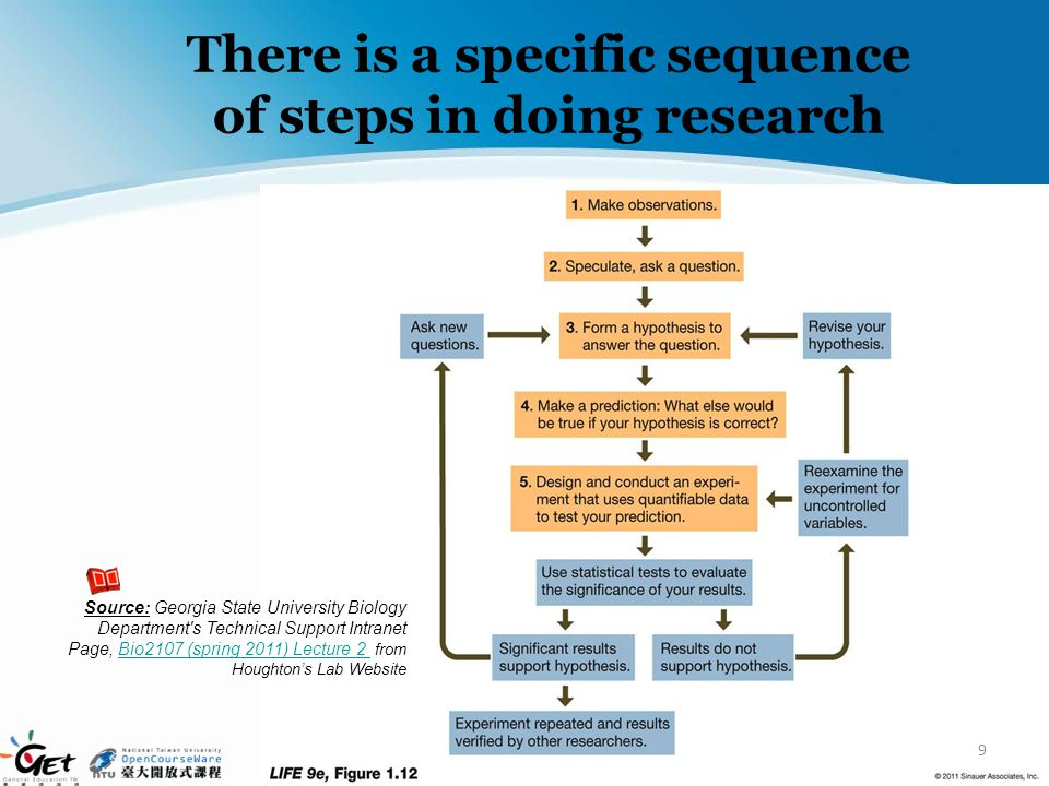 There is a specific sequence of steps in doing research 9 Source: Georgia State University Biology Department's Technical Support Intranet Page, Bio21
