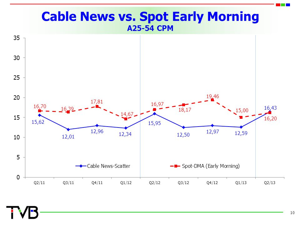 Cable News vs. Spot Early Morning A25-54 CPM 10