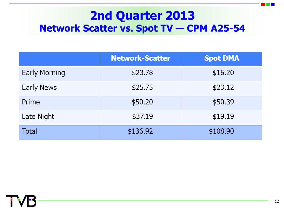 2nd Quarter 2013 Network Scatter vs.
