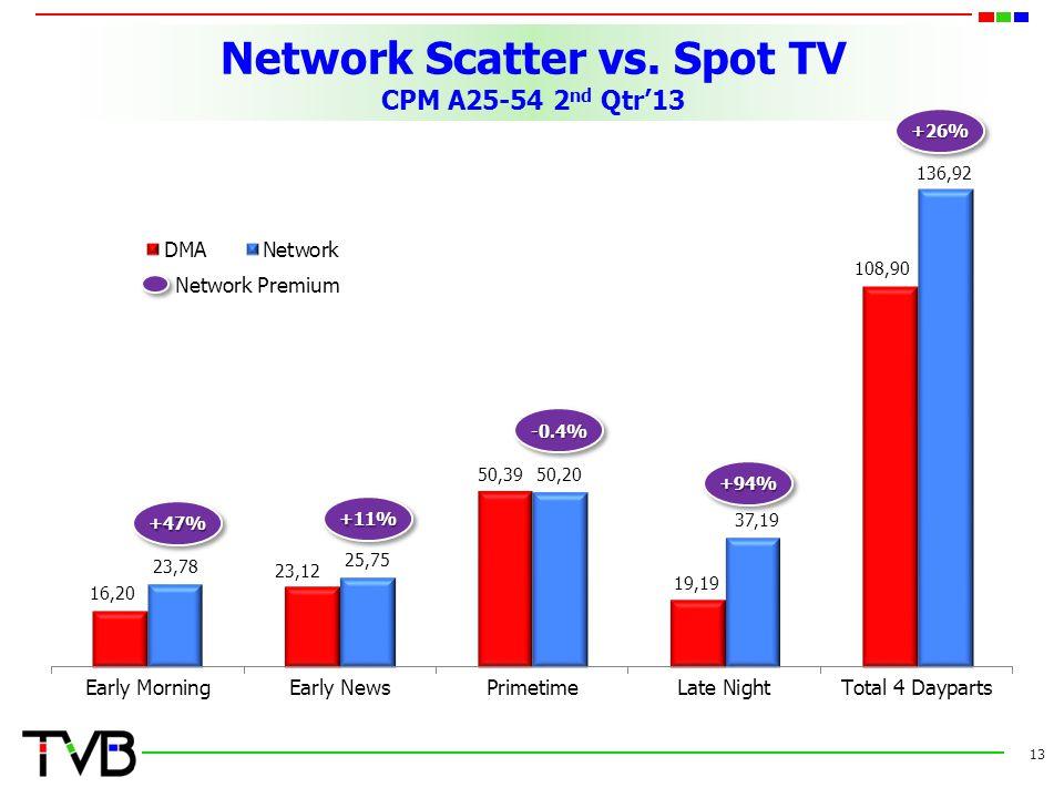 Network Scatter vs.