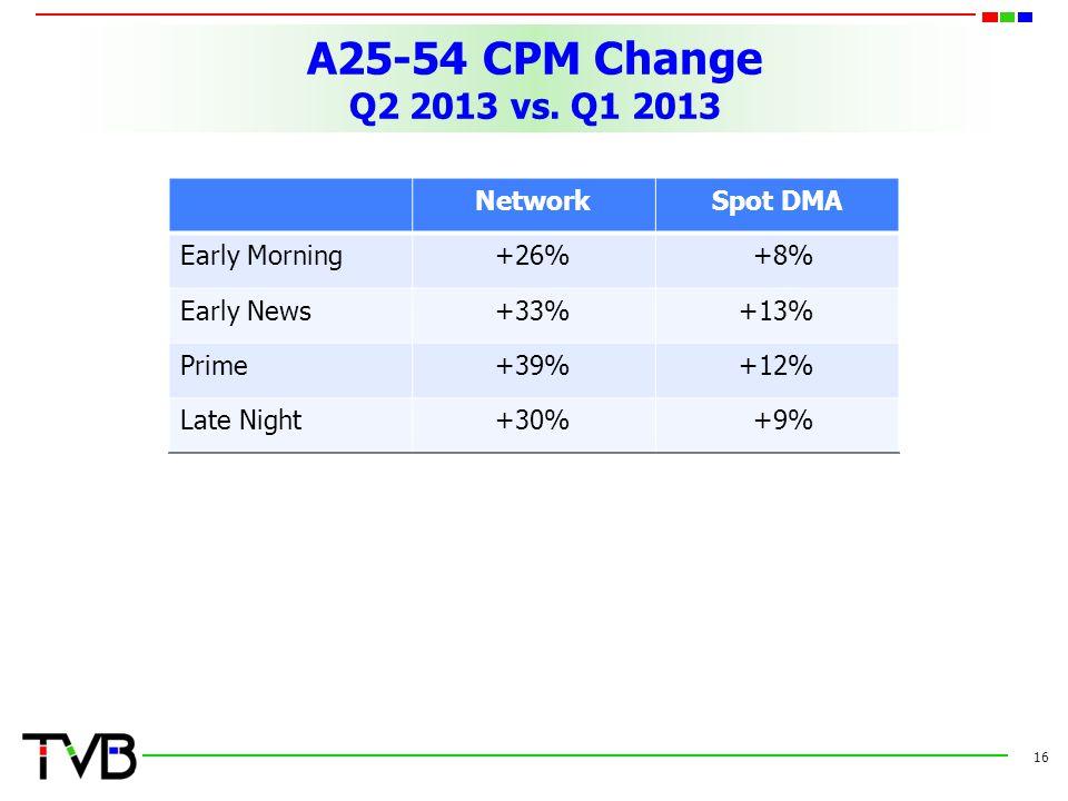 A25-54 CPM Change Q2 2013 vs.