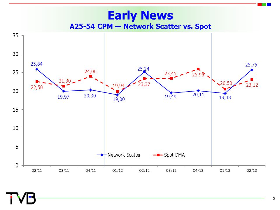 Early News A25-54 CPM Network Scatter vs. Spot 5
