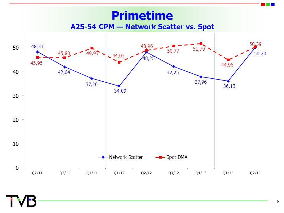 Primetime A25-54 CPM Network Scatter vs. Spot 6