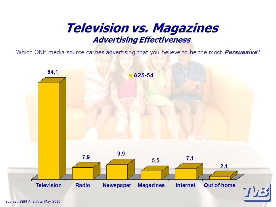 Television vs. Magazines Advertising Effectiveness Source: BBM Analytics May 2010 Which ONE media source carries advertising that you believe to be th