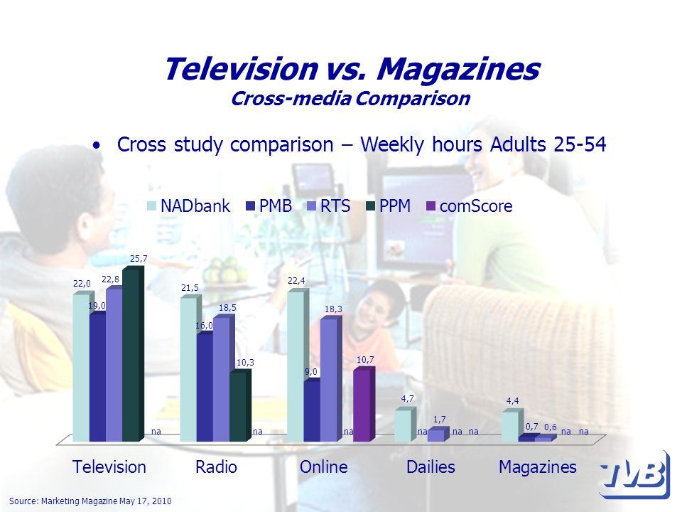 Television vs. Magazines Cross-media Comparison Cross study comparison – Weekly hours Adults 25-54 Source: Marketing Magazine May 17, 2010 na