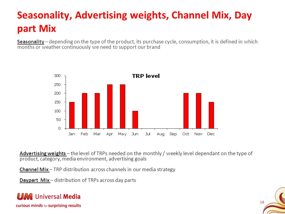 18 Seasonality, Advertising weights, Channel Mix, Day part Mix Seasonality – depending on the type of the product, its purchase cycle, consumption, it