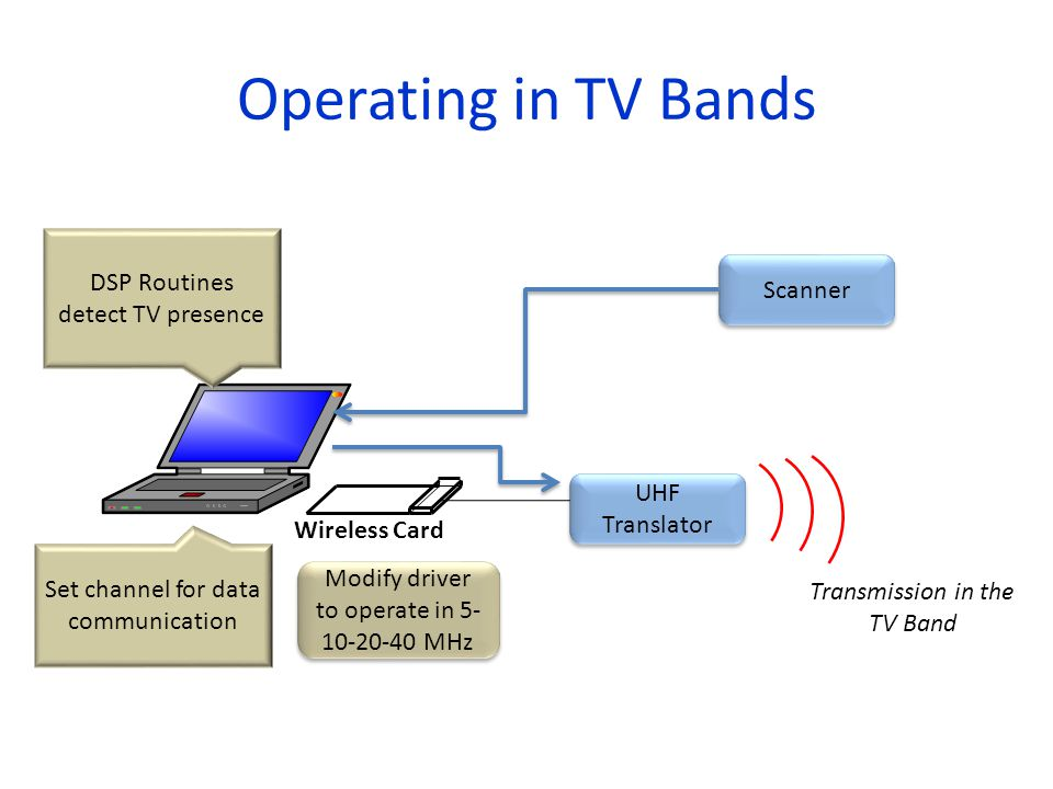 Operating in TV Bands Wireless Card Scanner DSP Routines detect TV presence UHF Translator Set channel for data communication Modify driver to operate in 5- 10-20-40 MHz Transmission in the TV Band