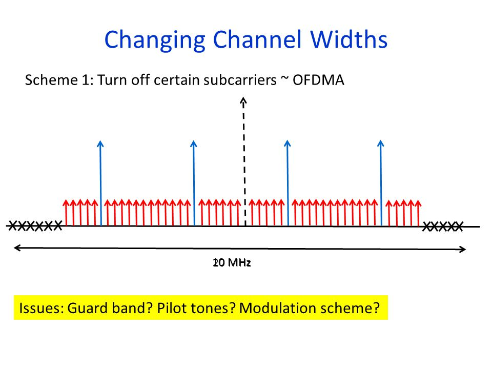 Changing Channel Widths Scheme 1: Turn off certain subcarriers ~ OFDMA 20 MHz 10 MHz Issues: Guard band.