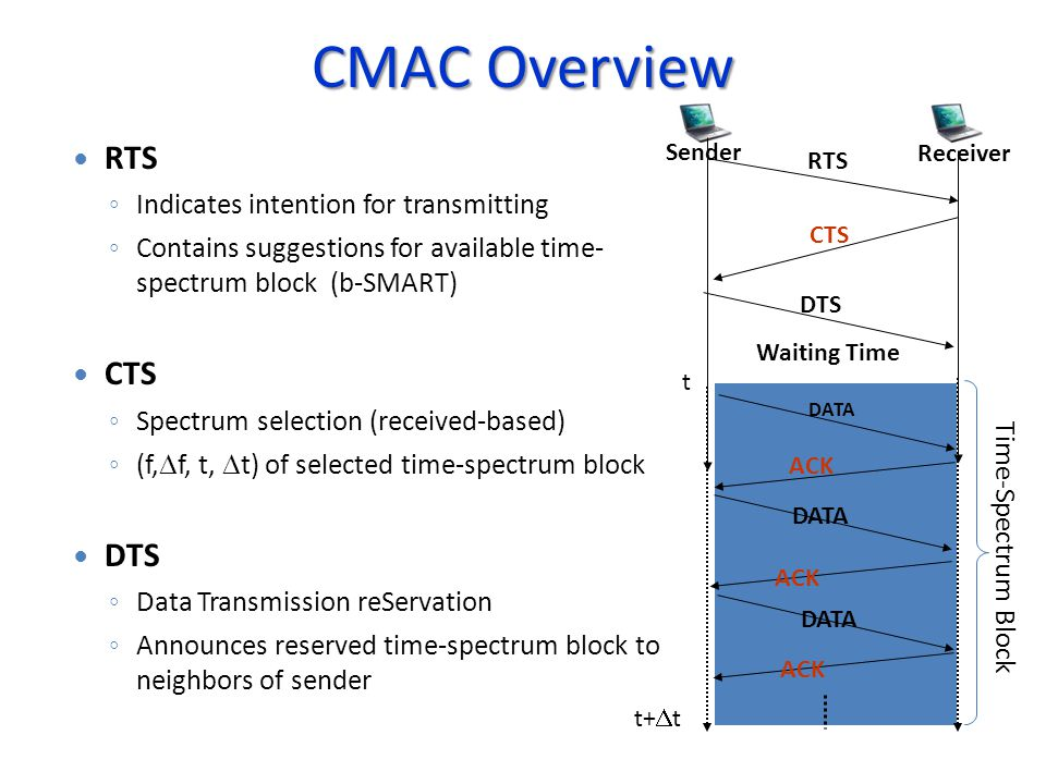 CMAC Overview Sender Receiver DATA ACK DATA ACK DATA ACK RTS CTS DTS Waiting Time RTS Indicates intention for transmitting Contains suggestions for available time- spectrum block (b-SMART) CTS Spectrum selection (received-based) (f, f, t, t) of selected time-spectrum block DTS Data Transmission reServation Announces reserved time-spectrum block to neighbors of sender Time-Spectrum Block t t+ t