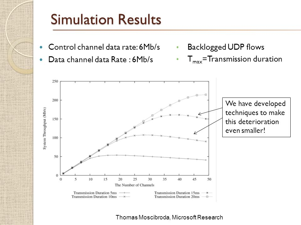 $ Simulation Results Control channel data rate: 6Mb/s Data channel data Rate : 6Mb/s Backlogged UDP flows T max =Transmission duration We have developed techniques to make this deterioration even smaller.