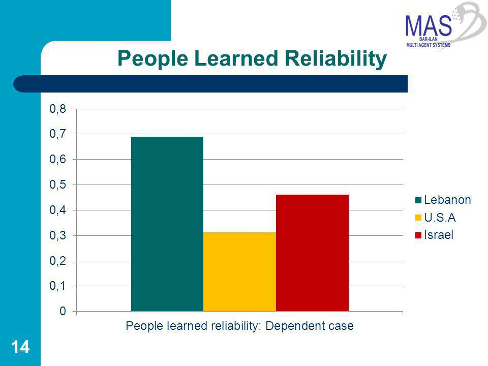 People Learned Reliability 14