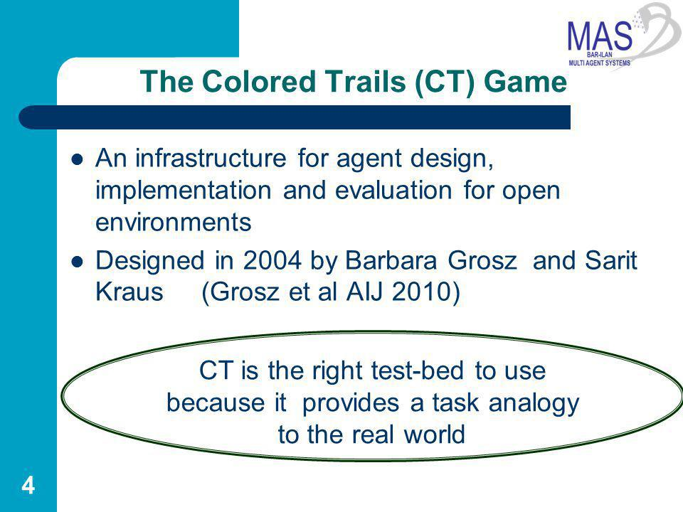 The Colored Trails (CT) Game An infrastructure for agent design, implementation and evaluation for open environments Designed in 2004 by Barbara Grosz